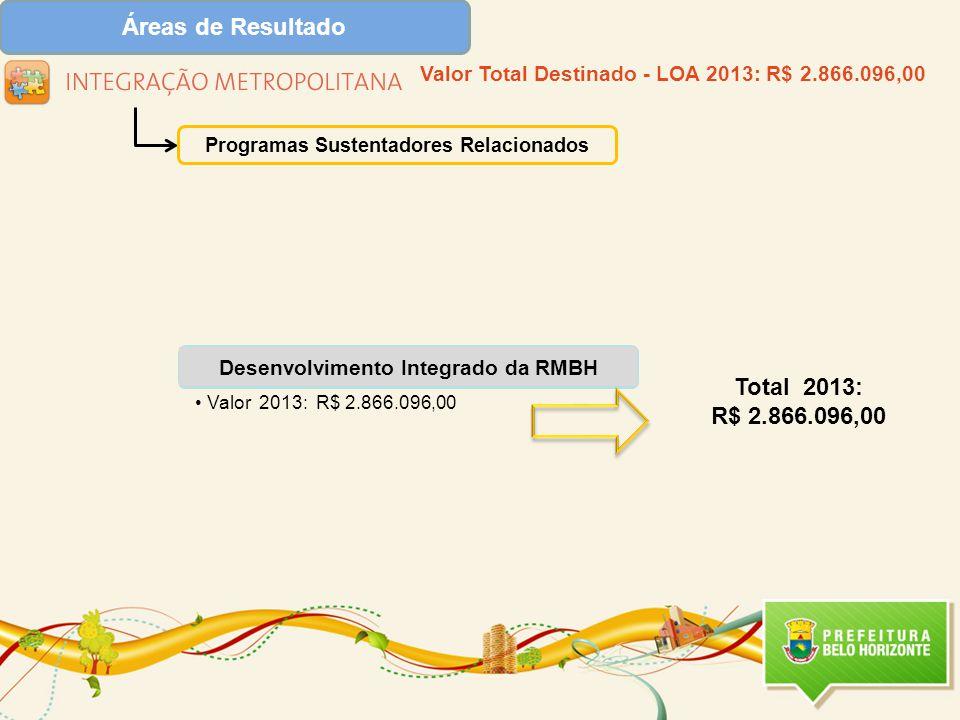 Desenvolvimento Integrado da RMBH Valor 2013: R$ 2.866.096,00 Programas Sustentadores Relacionados Valor Total Destinado - LOA 2013: R$ 2.866.096,00 Total 2013: R$ 2.866.096,00