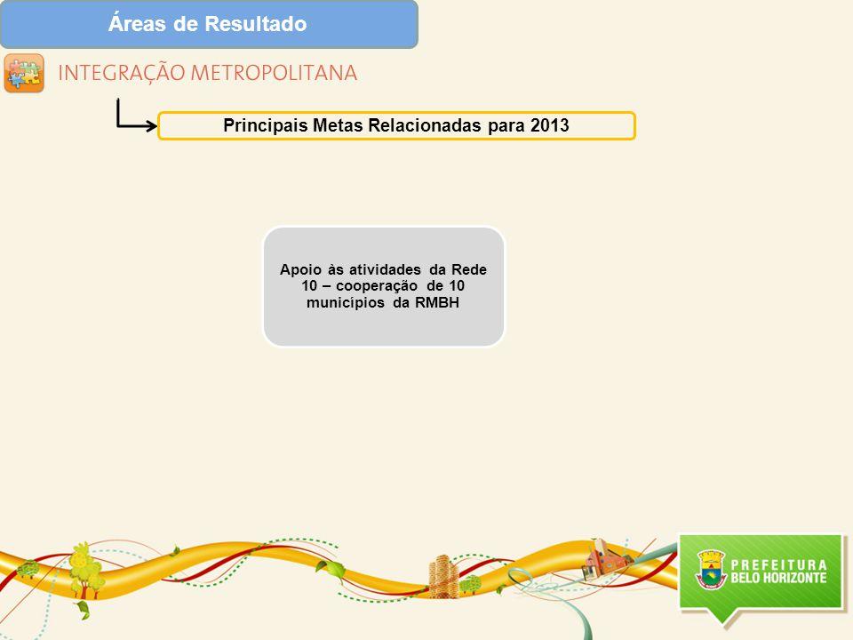 Áreas de Resultado Principais Metas Relacionadas para 2013 Apoio às atividades da Rede 10 – cooperação de 10 municípios da RMBH