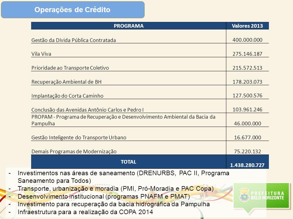 Operações de Crédito -Investimentos nas áreas de saneamento (DRENURBS, PAC II, Programa Saneamento para Todos) -Transporte, urbanização e moradia (PMI, Pró-Moradia e PAC Copa) -Desenvolvimento institucional (programas PNAFM e PMAT) -Investimento para recuperação da bacia hidrográfica da Pampulha -Infraestrutura para a realização da COPA 2014 PROGRAMAValores 2013 Gestão da Dívida Pública Contratada 400.000.000 Vila Viva 275.146.187 Prioridade ao Transporte Coletivo 215.572.513 Recuperação Ambiental de BH 178.203.073 Implantação do Corta Caminho 127.500.576 Conclusão das Avenidas Antônio Carlos e Pedro I 103.961.246 PROPAM - Programa de Recuperação e Desenvolvimento Ambiental da Bacia da Pampulha 46.000.000 Gestão Inteligente do Transporte Urbano 16.677.000 Demais Programas de Modernização 75.220.132 TOTAL 1.438.280.727