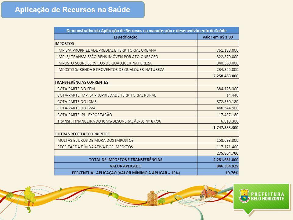 Aplicação de Recursos na Saúde Demonstrativo da Aplicação de Recursos na manutenção e desenvolvimento da Saúde EspecificaçãoValor em R$ 1,00 IMPOSTOS IMP.S/A PROPRIEDADE PREDIAL E TERRITORIAL URBANA761.198.000 IMP.