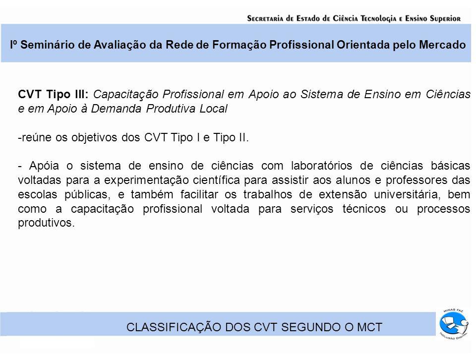 Iº Seminário de Avaliação da Rede de Formação Profissional Orientada pelo Mercado CLASSIFICAÇÃO DOS CVT SEGUNDO O MCT CVT Tipo III: Capacitação Profissional em Apoio ao Sistema de Ensino em Ciências e em Apoio à Demanda Produtiva Local -reúne os objetivos dos CVT Tipo I e Tipo II.