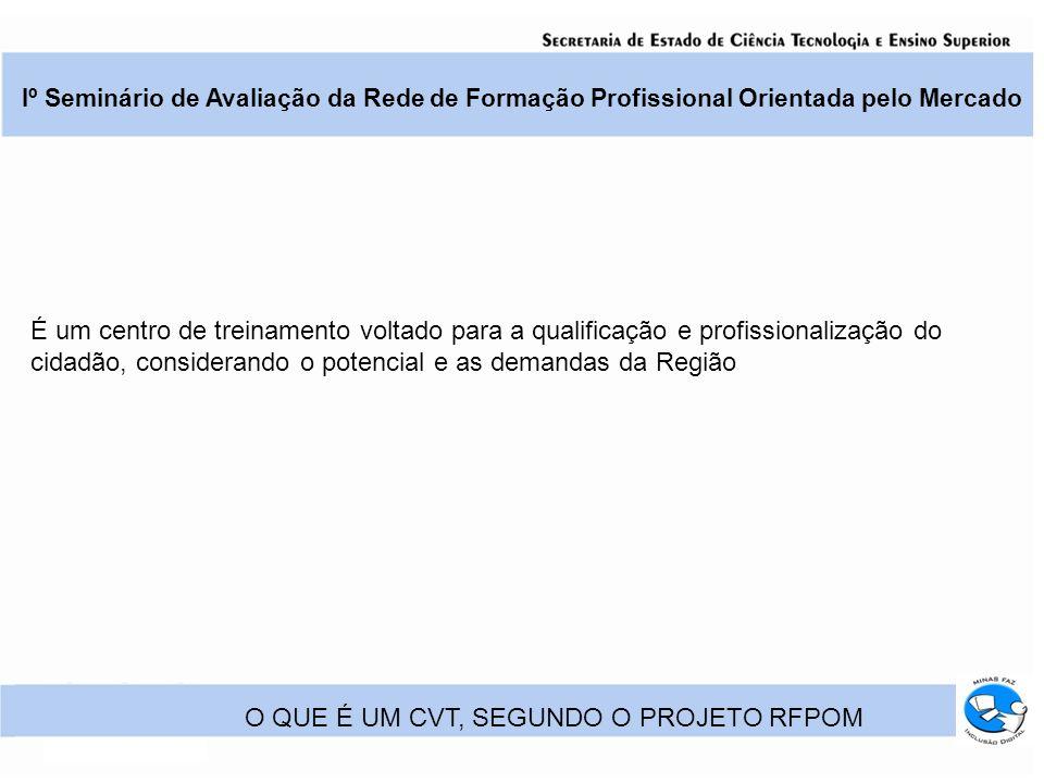 Iº Seminário de Avaliação da Rede de Formação Profissional Orientada pelo Mercado ESTAMOS CUMPRINDO NOSSO PAPEL.