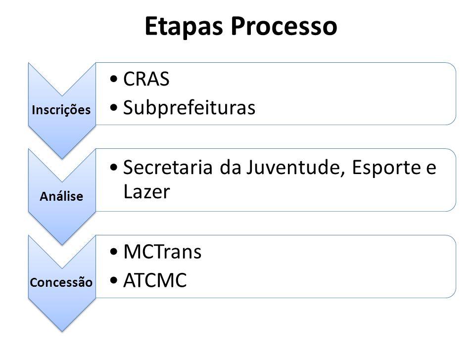 Etapas Processo Inscrições CRAS Subprefeituras Análise Secretaria da Juventude, Esporte e Lazer Concessão MCTrans ATCMC