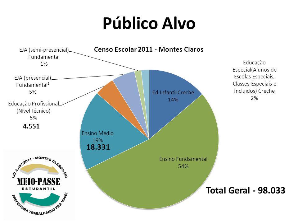 Público Alvo Total Geral - 98.033 18.331 4.551
