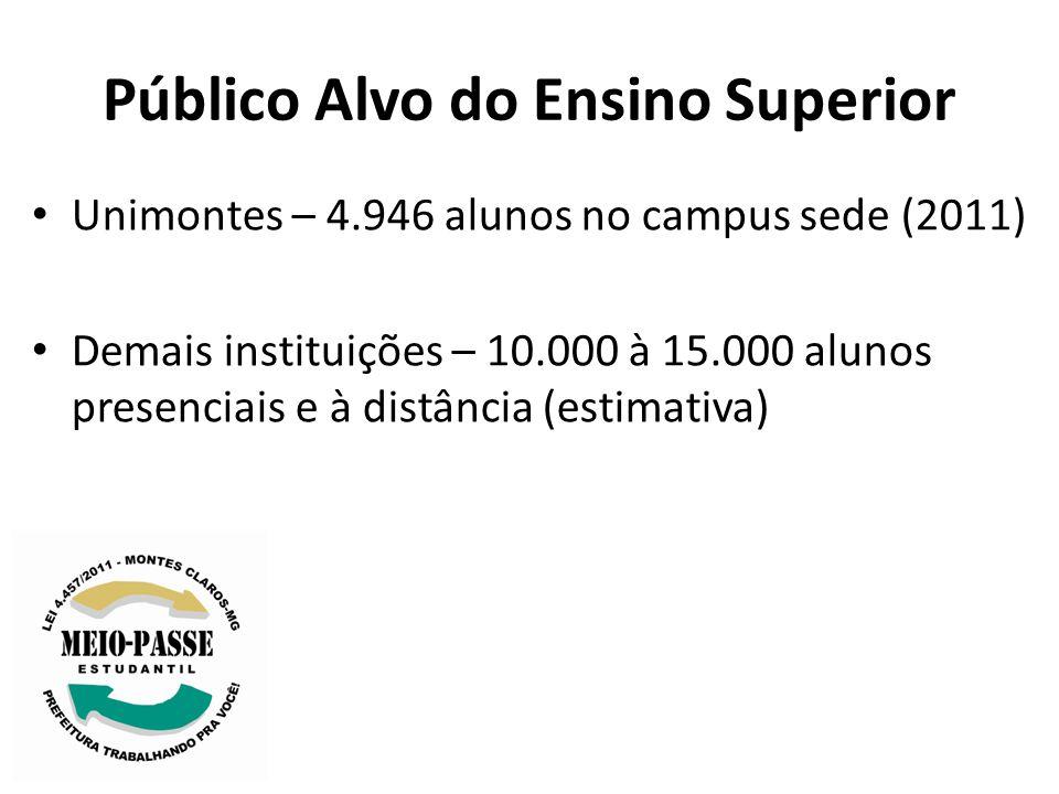 Público Alvo do Ensino Superior Unimontes – 4.946 alunos no campus sede (2011) Demais instituições – 10.000 à 15.000 alunos presenciais e à distância (estimativa)