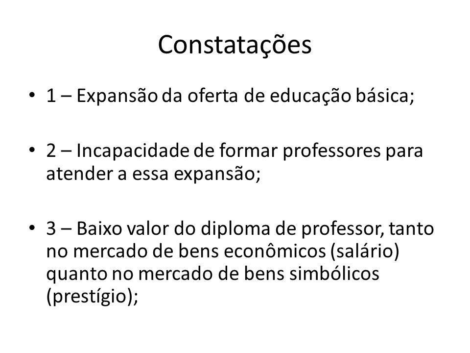 Constatações 1 – Expansão da oferta de educação básica; 2 – Incapacidade de formar professores para atender a essa expansão; 3 – Baixo valor do diploma de professor, tanto no mercado de bens econômicos (salário) quanto no mercado de bens simbólicos (prestígio);