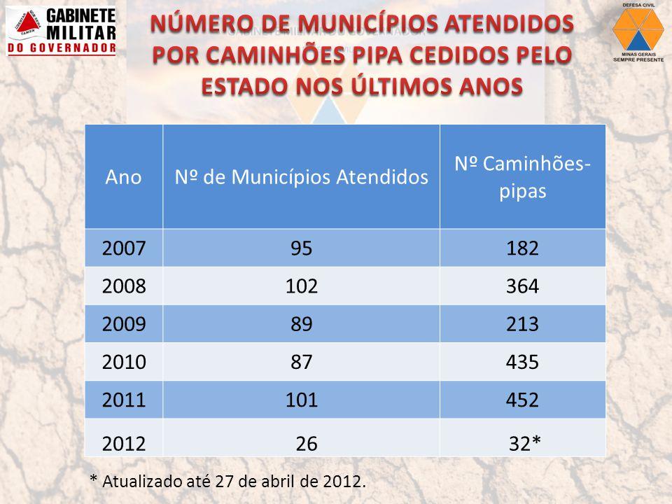 AnoNº de Municípios Atendidos Nº Caminhões- pipas 200795182 2008102364 200989213 201087435 2011101452 2012 26 32* * Atualizado até 27 de abril de 2012.