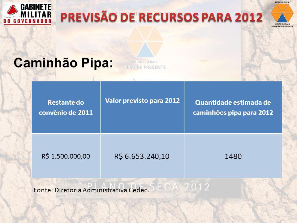 Restante do convênio de 2011 Valor previsto para 2012 Quantidade estimada de caminhões pipa para 2012 R$ 1.500.000,00 R$ 6.653.240,10 1480 Caminhão Pipa: Fonte: Diretoria Administrativa Cedec.