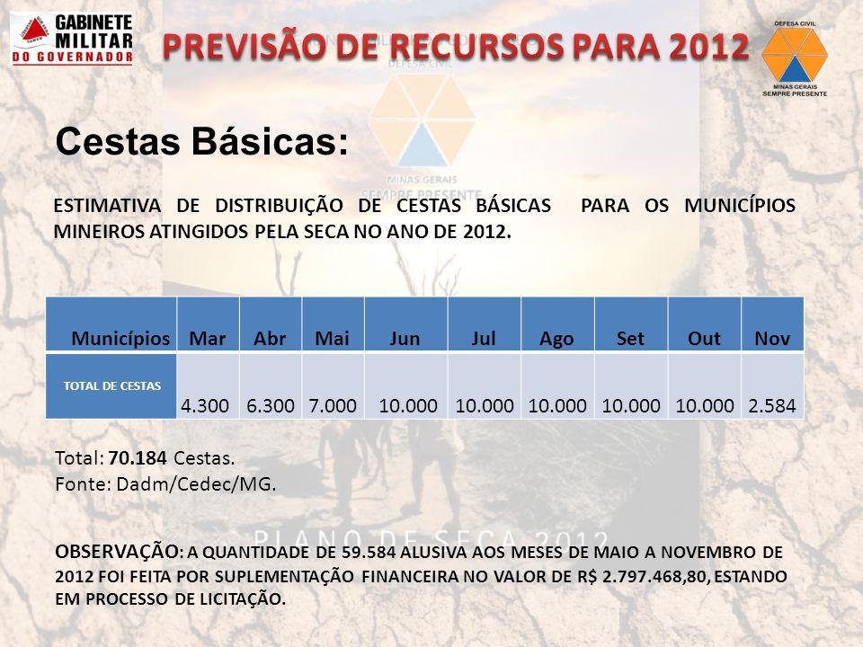 MunicípiosMarAbrMaiJunJulAgoSetOutNov TOTAL DE CESTAS 4.3006.3007.000 10.000 2.584 ESTIMATIVA DE DISTRIBUIÇÃO DE CESTAS BÁSICAS PARA OS MUNICÍPIOS MINEIROS ATINGIDOS PELA SECA NO ANO DE 2012.
