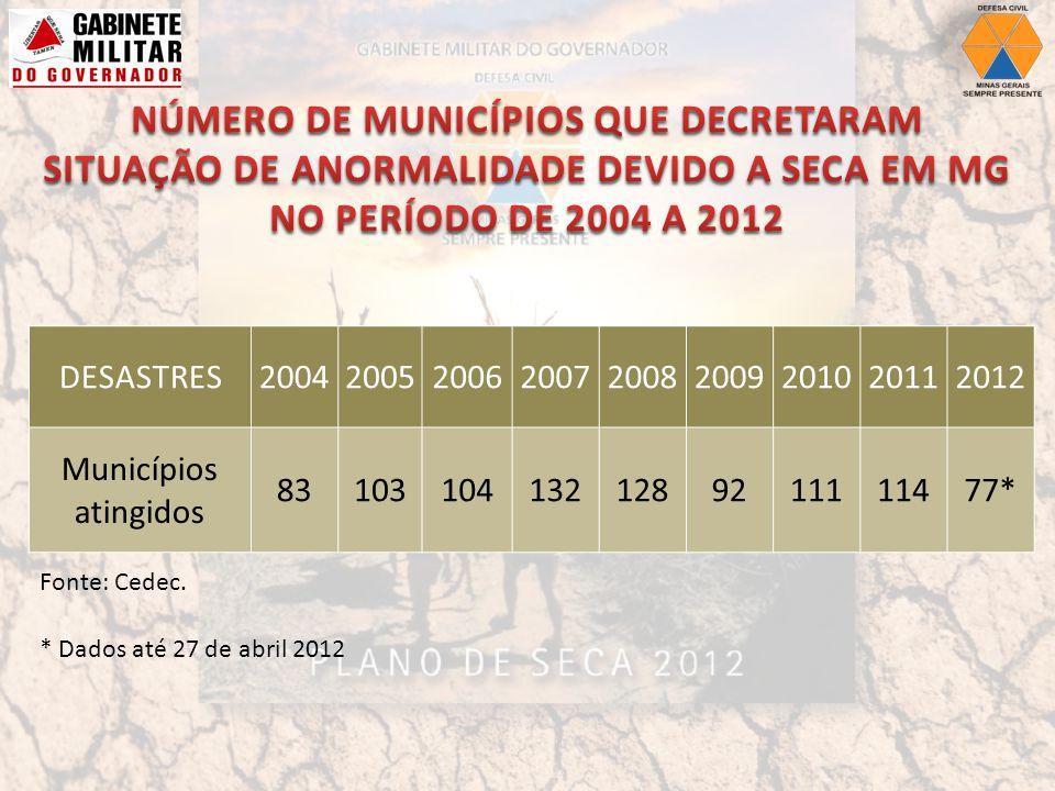 DESASTRES200420052006200720082009201020112012 Municípios atingidos 831031041321289211111477* * Dados até 27 de abril 2012 Fonte: Cedec.