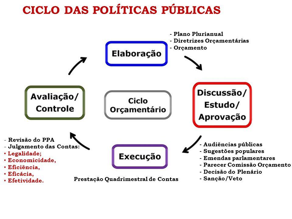 CICLO DAS POLÍTICAS PÚBLICAS Prestação Quadrimestral de Contas - Revisão do PPA - Julgamento das Contas: Legalidade; Economicidade, Eficiência, Eficác
