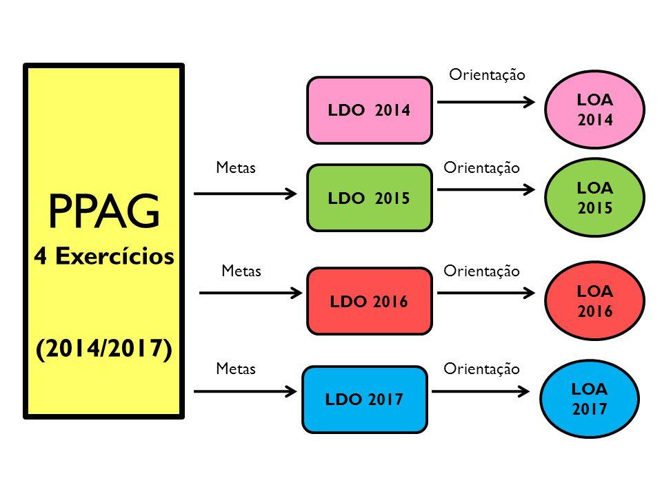 PPAG 4 Exercícios (2014/2017) LDO 2014 LOA 2014 LDO 2015 LOA 2015 LDO 2016 LOA 2016 LDO 2017 LOA 2017 Orientação Metas