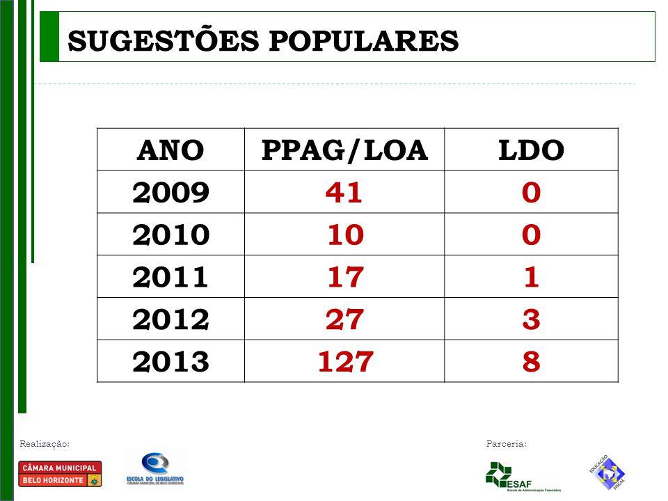 Realização: Parceria: SUGESTÕES POPULARES ANOPPAG/LOALDO 2009410 2010100 2011171 2012273 20131278