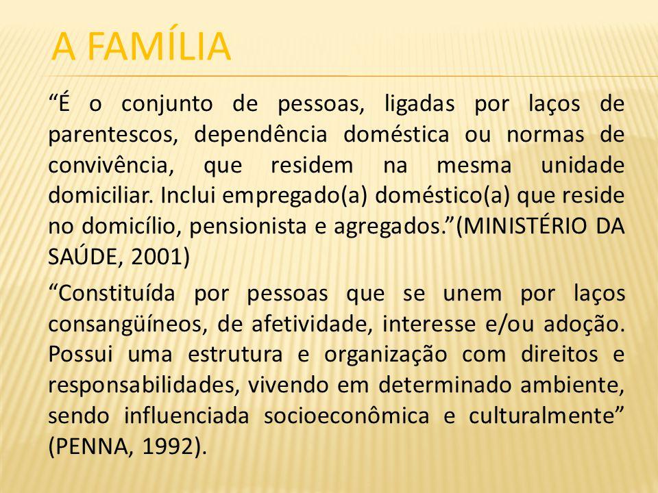 A FAMÍLIA É o conjunto de pessoas, ligadas por laços de parentescos, dependência doméstica ou normas de convivência, que residem na mesma unidade domi