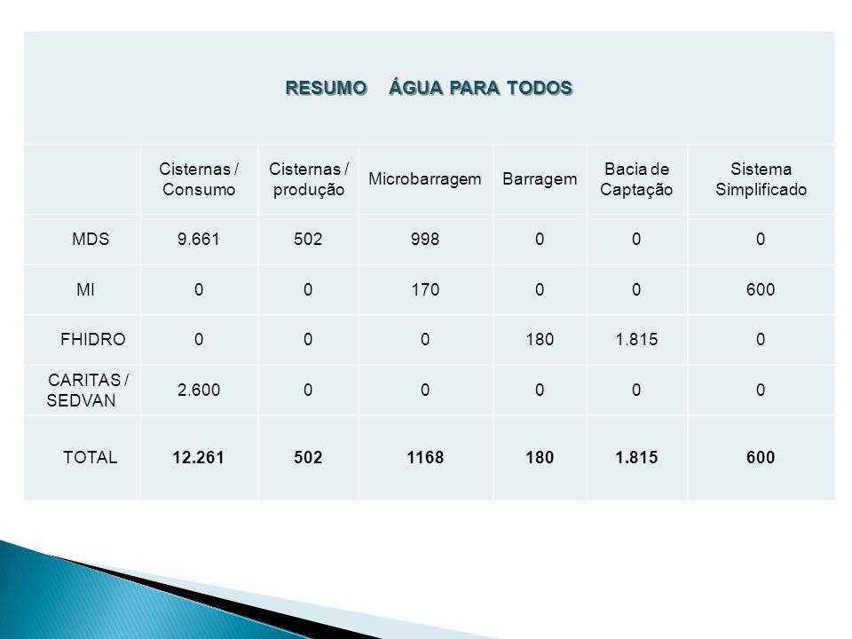 RESUMO ÁGUA PARA TODOS Cisternas / Consumo Cisternas / produção MicrobarragemBarragem Bacia de Captação Sistema Simplificado MDS9.661502998000 MI0017000600 FHIDRO0001801.8150 CARITAS / SEDVAN 2.60000000 TOTAL12.26150211681801.815600