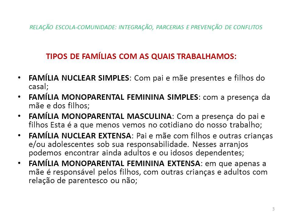 TIPOS DE FAMÍLIAS COM AS QUAIS TRABALHAMOS: FAMÍLIA NUCLEAR SIMPLES: Com pai e mãe presentes e filhos do casal; FAMÍLIA MONOPARENTAL FEMININA SIMPLES:
