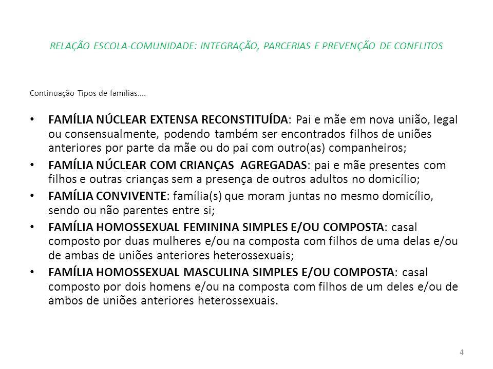 RELAÇÃO ESCOLA-COMUNIDADE: INTEGRAÇÃO, PARCERIAS E PREVENÇÃO DE CONFLITOS Continuação Tipos de famílias.... FAMÍLIA NÚCLEAR EXTENSA RECONSTITUÍDA: Pai