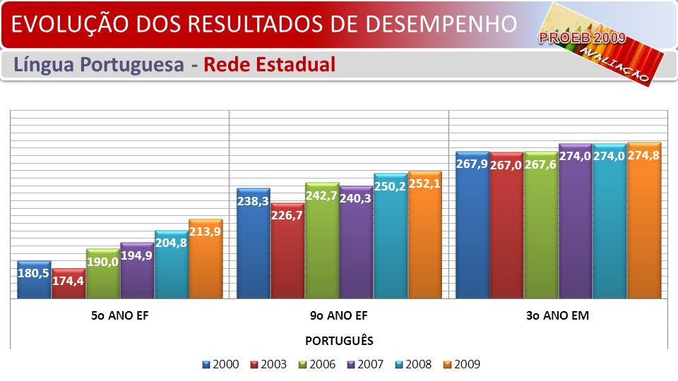 EVOLUÇÃO DOS RESULTADOS DE DESEMPENHO Língua Portuguesa - Rede Estadual