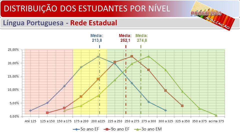 DISTRIBUIÇÃO DOS ESTUDANTES POR NÍVEL Língua Portuguesa - Rede Estadual Média: 274,8 Média: 252,1 Média: 213,8