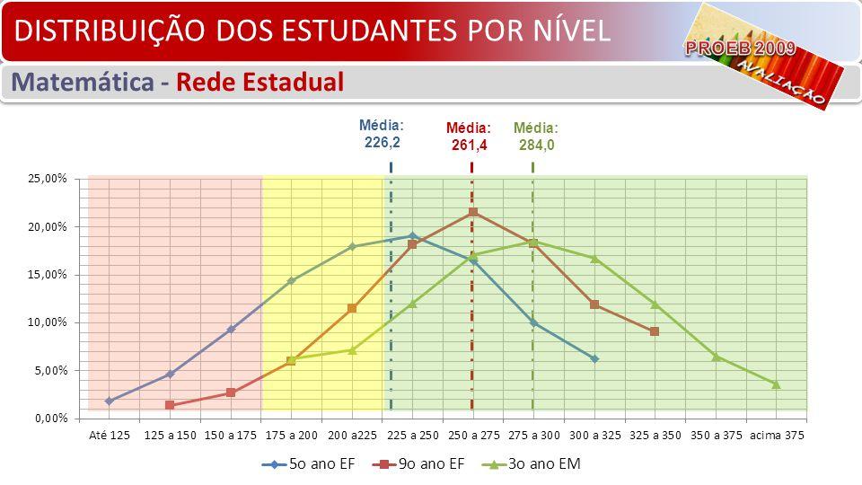DISTRIBUIÇÃO DOS ESTUDANTES POR NÍVEL Matemática - Rede Estadual Média: 284,0 Média: 261,4 Média: 226,2