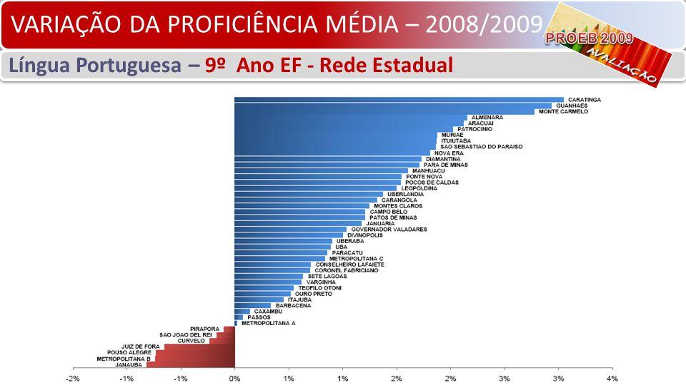 VARIAÇÃO DA PROFICIÊNCIA MÉDIA – 2008/2009 Língua Portuguesa – 9º Ano EF - Rede Estadual