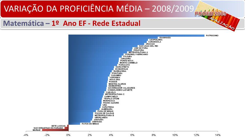 VARIAÇÃO DA PROFICIÊNCIA MÉDIA – 2008/2009 Matemática – 1º Ano EF - Rede Estadual