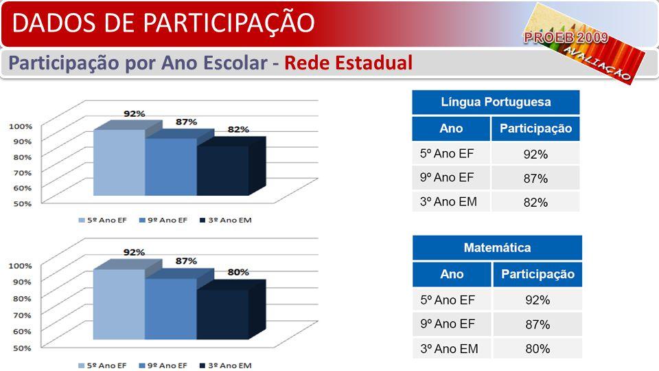 DADOS DE PARTICIPAÇÃO Participação por Ano Escolar - Rede Estadual