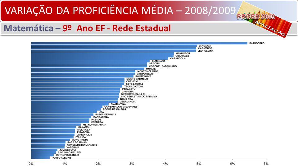 VARIAÇÃO DA PROFICIÊNCIA MÉDIA – 2008/2009 Matemática – 9º Ano EF - Rede Estadual