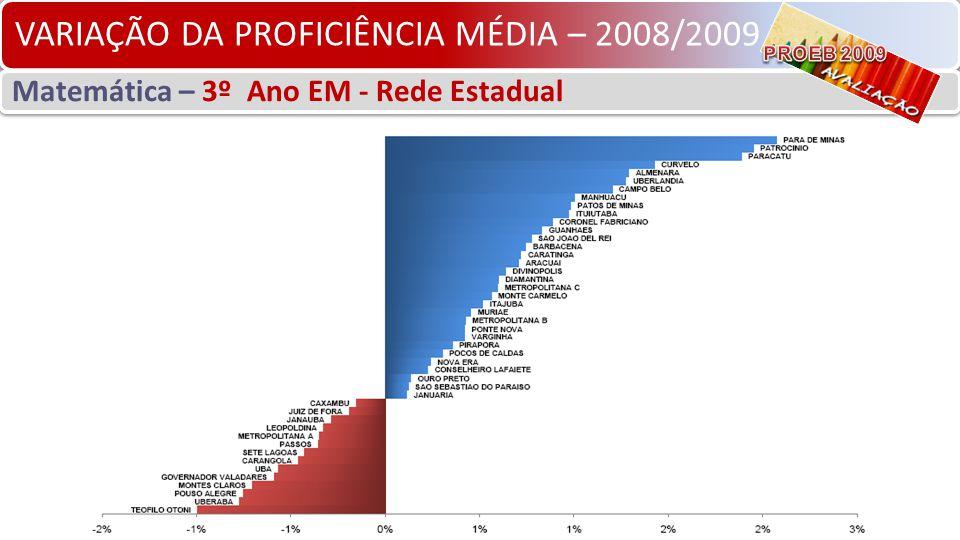 VARIAÇÃO DA PROFICIÊNCIA MÉDIA – 2008/2009 Matemática – 3º Ano EM - Rede Estadual