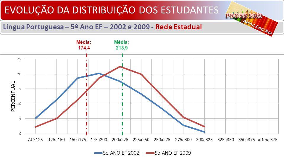 EVOLUÇÃO DA DISTRIBUIÇÃO DOS ESTUDANTES Língua Portuguesa – 5º Ano EF – 2002 e 2009 - Rede Estadual Média: 213,9 Média: 174,4
