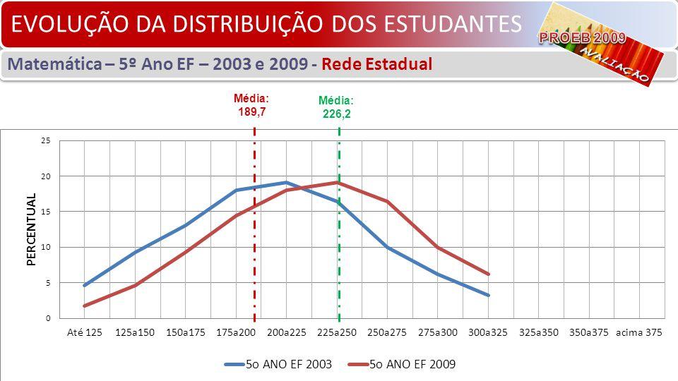 EVOLUÇÃO DA DISTRIBUIÇÃO DOS ESTUDANTES Matemática – 5º Ano EF – 2003 e 2009 - Rede Estadual Média: 226,2 Média: 189,7