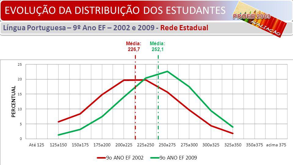 EVOLUÇÃO DA DISTRIBUIÇÃO DOS ESTUDANTES Língua Portuguesa – 9º Ano EF – 2002 e 2009 - Rede Estadual Média: 226,7 Média: 252,1