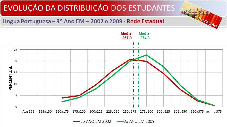 EVOLUÇÃO DA DISTRIBUIÇÃO DOS ESTUDANTES Língua Portuguesa – 3º Ano EM – 2002 e 2009 - Rede Estadual Média: 267,9 Média: 274,8 Média: 267,9