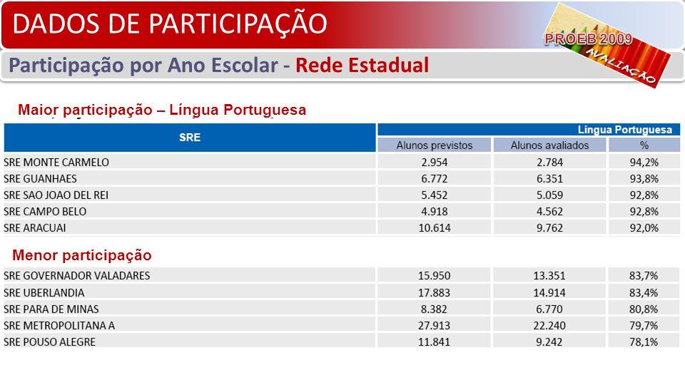 DADOS DE PARTICIPAÇÃO Participação por Ano Escolar - Rede Estadual Maior participação – Língua Portuguesa Menor participação