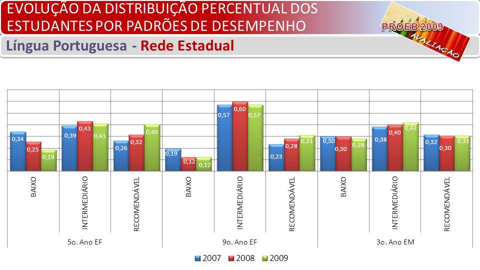 EVOLUÇÃO DA DISTRIBUIÇÃO PERCENTUAL DOS ESTUDANTES POR PADRÕES DE DESEMPENHO Língua Portuguesa - Rede Estadual