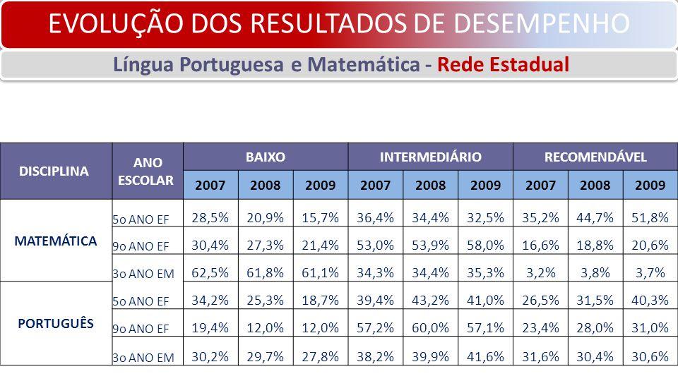 EVOLUÇÃO DOS RESULTADOS DE DESEMPENHO Língua Portuguesa e Matemática - Rede Estadual DISCIPLINA ANO ESCOLAR BAIXOINTERMEDIÁRIORECOMENDÁVEL 200720082009200720082009200720082009 MATEMÁTICA 5o ANO EF 28,5%20,9%15,7%36,4%34,4%32,5%35,2%44,7%51,8% 9o ANO EF 30,4%27,3%21,4%53,0%53,9%58,0%16,6%18,8%20,6% 3o ANO EM 62,5%61,8%61,1%34,3%34,4%35,3%3,2%3,8%3,7% PORTUGUÊS 5o ANO EF 34,2%25,3%18,7%39,4%43,2%41,0%26,5%31,5%40,3% 9o ANO EF 19,4%12,0% 57,2%60,0%57,1%23,4%28,0%31,0% 3o ANO EM 30,2%29,7%27,8%38,2%39,9%41,6%31,6%30,4%30,6%