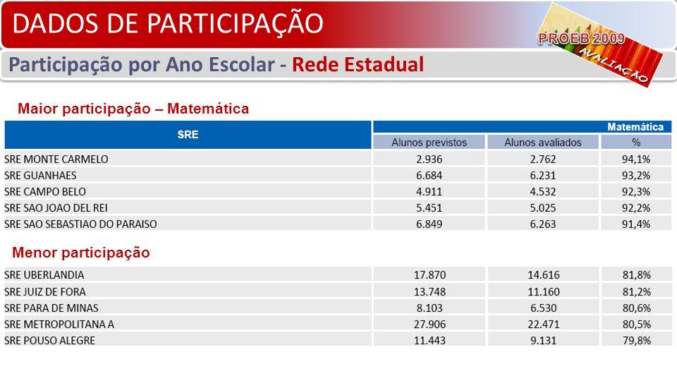 DADOS DE PARTICIPAÇÃO Participação por Ano Escolar - Rede Estadual Maior participação – Matemática Menor participação