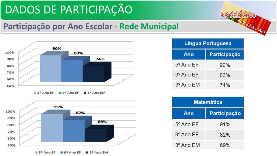 DADOS DE PARTICIPAÇÃO Participação por Ano Escolar - Rede Municipal