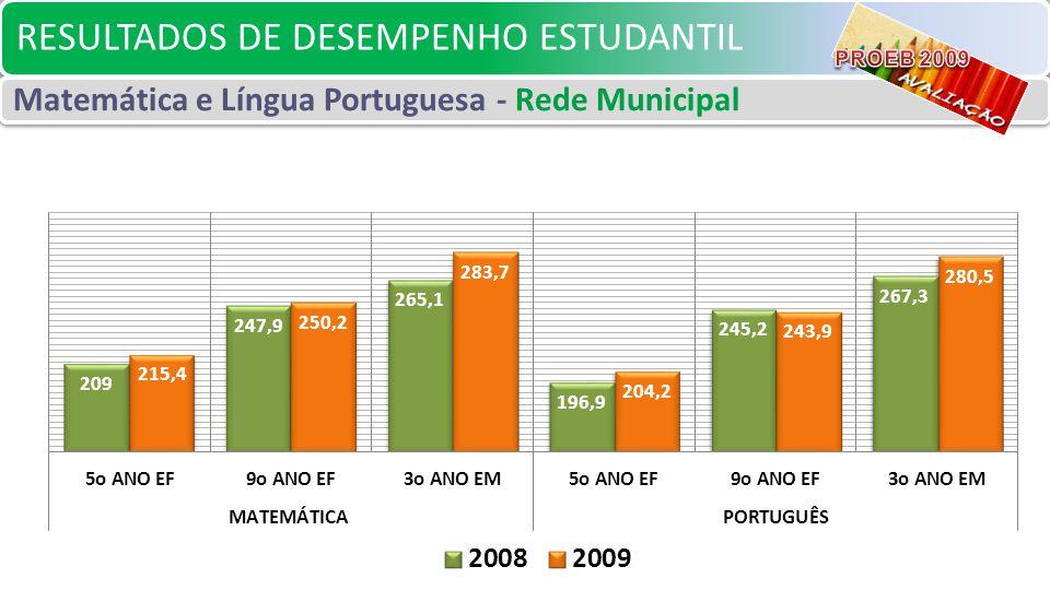 RESULTADOS DE DESEMPENHO ESTUDANTIL Matemática e Língua Portuguesa - Rede Municipal