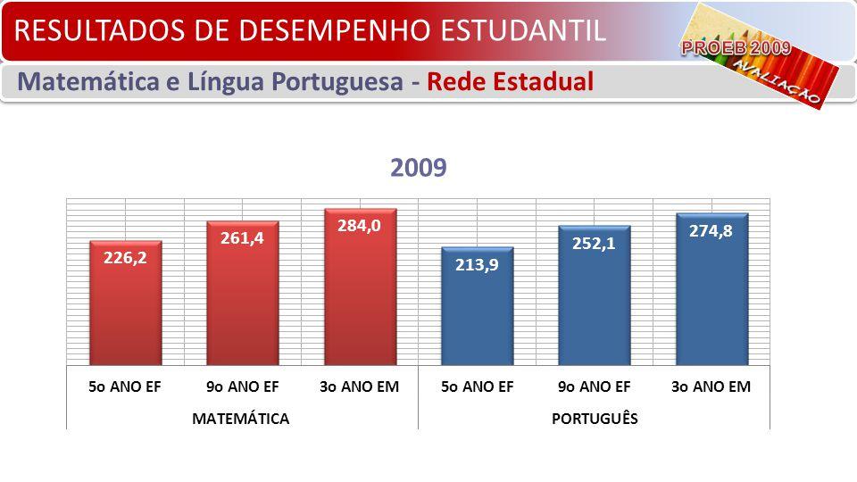 RESULTADOS DE DESEMPENHO ESTUDANTIL Matemática e Língua Portuguesa - Rede Estadual