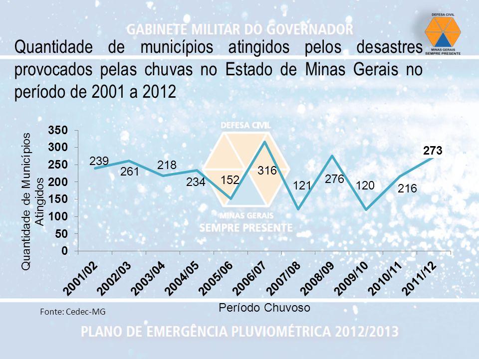 Quantidade de municípios atingidos pelos desastres provocados pelas chuvas no Estado de Minas Gerais no período de 2001 a 2012 Fonte: Cedec-MG