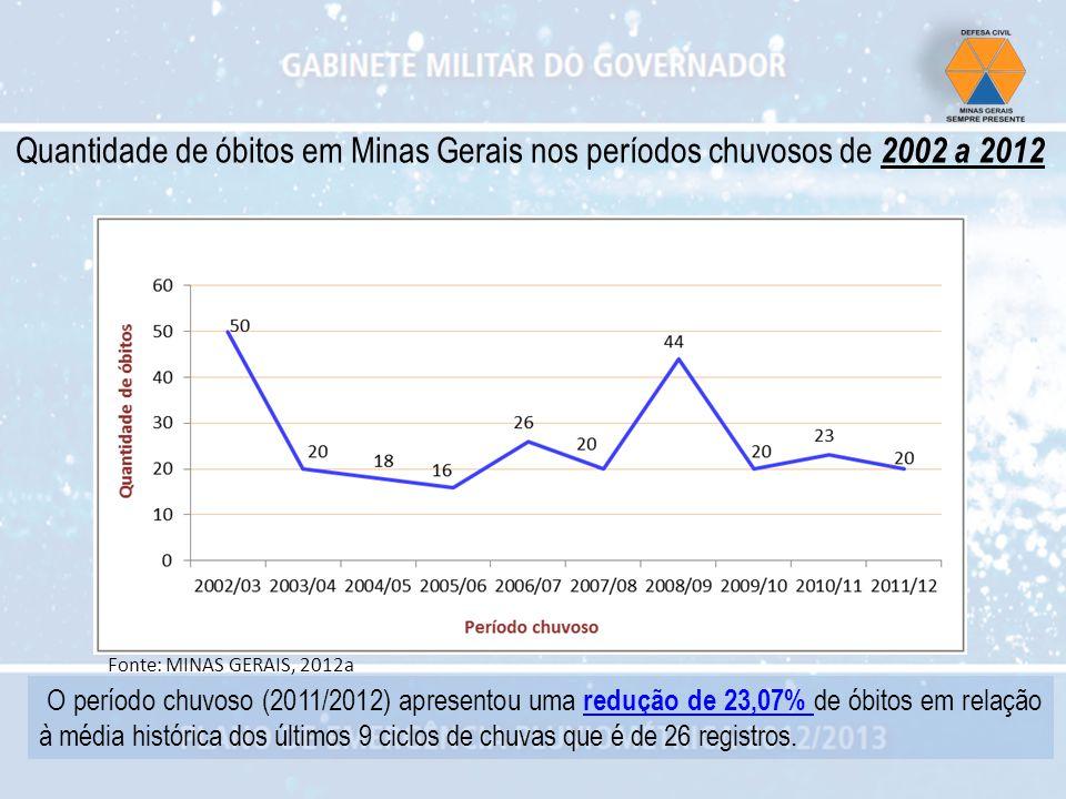 Quantidade de óbitos em Minas Gerais nos períodos chuvosos de 2002 a 2012 O período chuvoso (2011/2012) apresentou uma redução de 23,07% de óbitos em