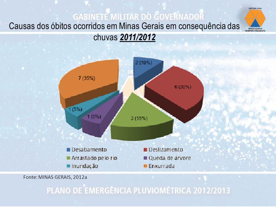 Causas dos óbitos ocorridos em Minas Gerais em consequência das chuvas 2011/2012 Fonte: MINAS GERAIS, 2012a