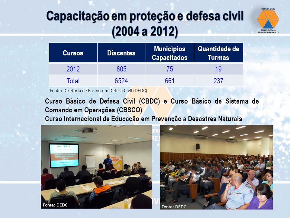 CursosDiscentes Municípios Capacitados Quantidade de Turmas 20128057519 Total6524661237 Curso Básico de Defesa Civil (CBDC) e Curso Básico de Sistema