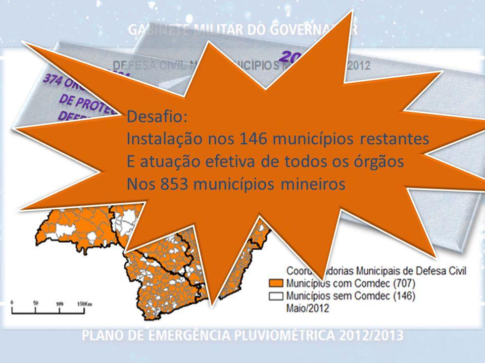 Desafio: Instalação nos 146 municípios restantes E atuação efetiva de todos os órgãos Nos 853 municípios mineiros Desafio: Instalação nos 146 municípi