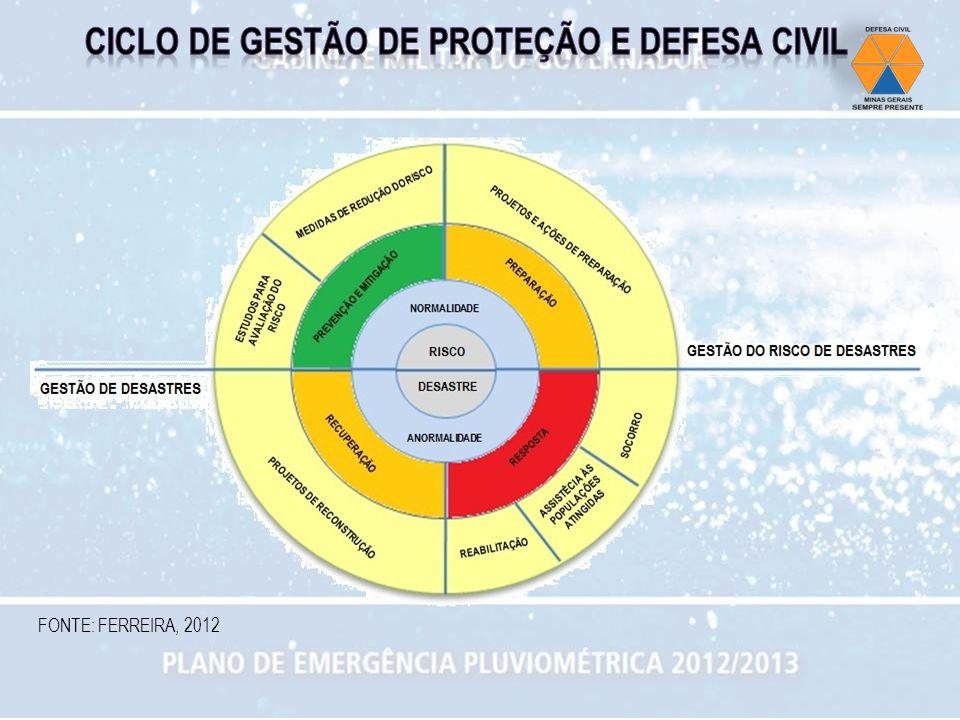 FONTE: FERREIRA, 2012