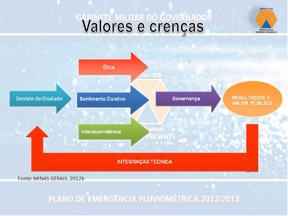 Fonte: MINAS GERAIS, 2012b