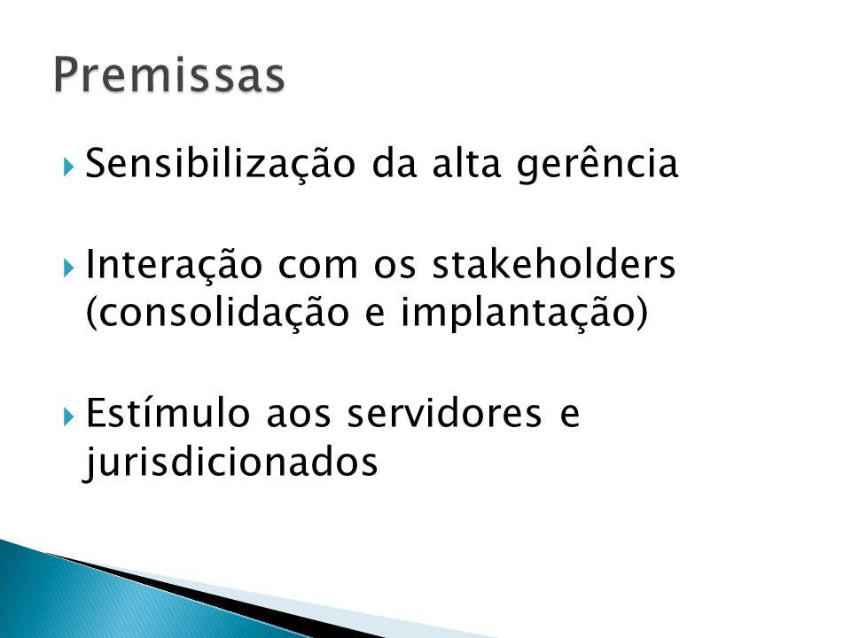 Alinhamento conceitual Estruturação do projeto Elaboração de normas Organizações de referência