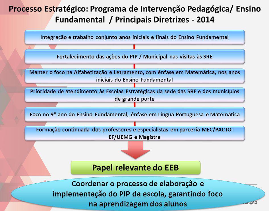 Processo Estratégico: Programa de Intervenção Pedagógica/ Ensino Fundamental / Principais Diretrizes - 2014 Integração e trabalho conjunto anos inicia
