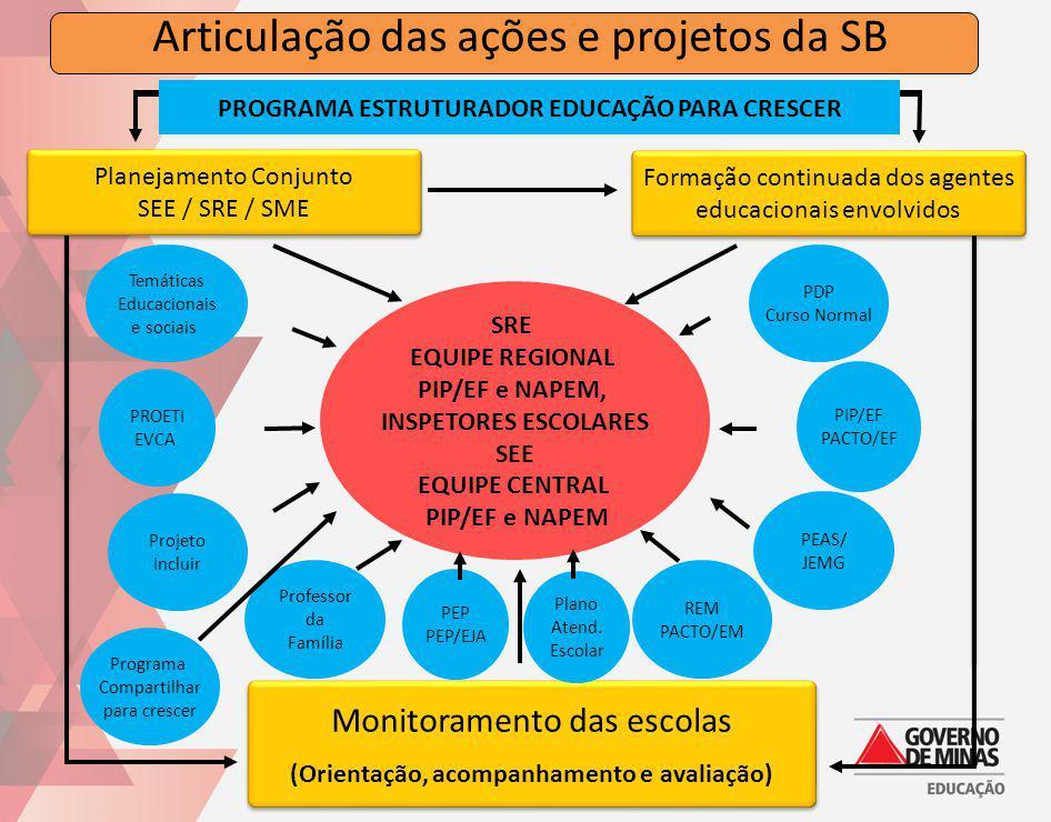 Articulação das ações e projetos da SB Formação continuada dos agentes educacionais envolvidos Formação continuada dos agentes educacionais envolvidos